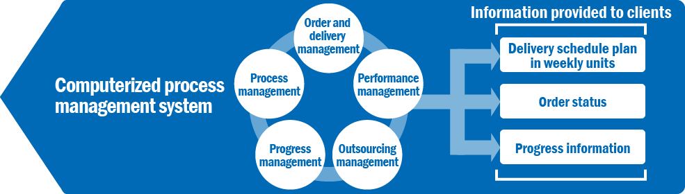 Computerized process management system