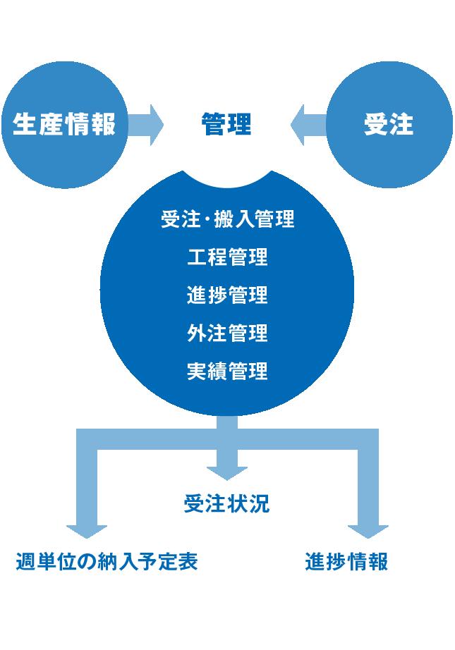 コンピュータ工程管理システムプロセス図