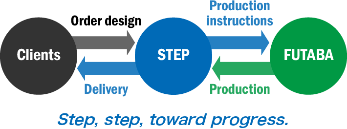Step, step, toward progress.