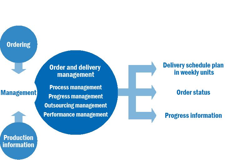 Computerized process management system